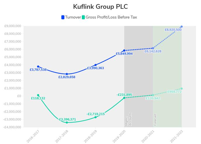 Kuflink PLC Accounts@2x (2)